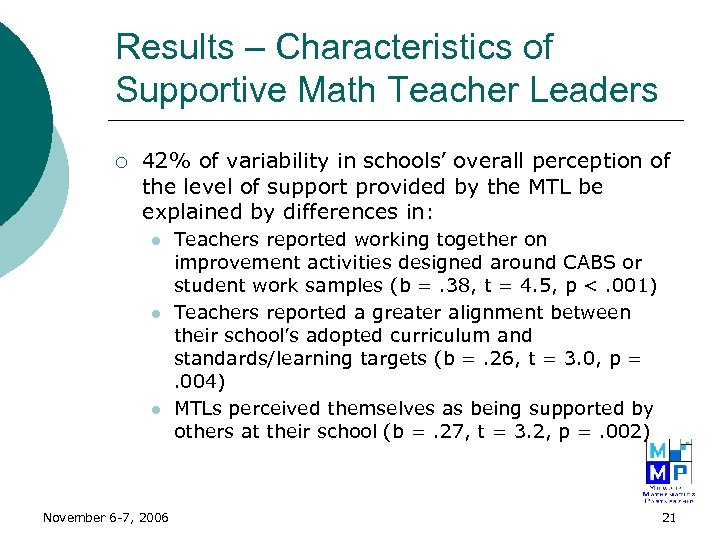 Results – Characteristics of Supportive Math Teacher Leaders ¡ 42% of variability in schools'
