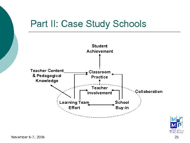 Part II: Case Study Schools Student Achievement Teacher Content & Pedagogical Knowledge Classroom Practice