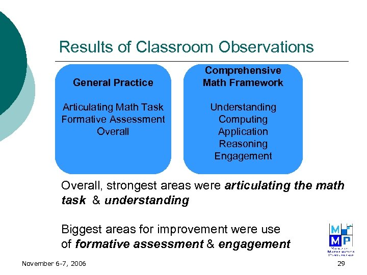 Results of Classroom Observations General Practice Articulating Math Task Formative Assessment Overall Comprehensive Math