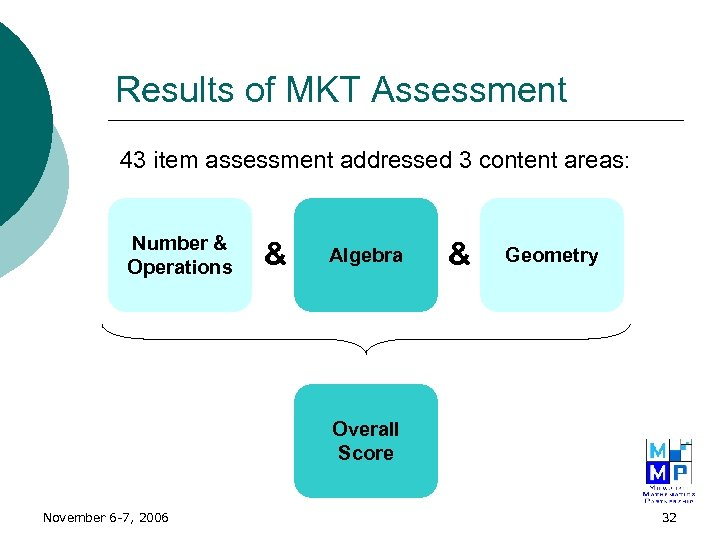 Results of MKT Assessment 43 item assessment addressed 3 content areas: Number & Operations