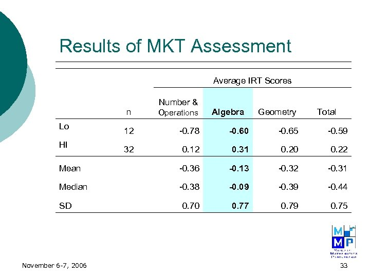 Results of MKT Assessment Average IRT Scores Number & n Operations 12 -0. 78