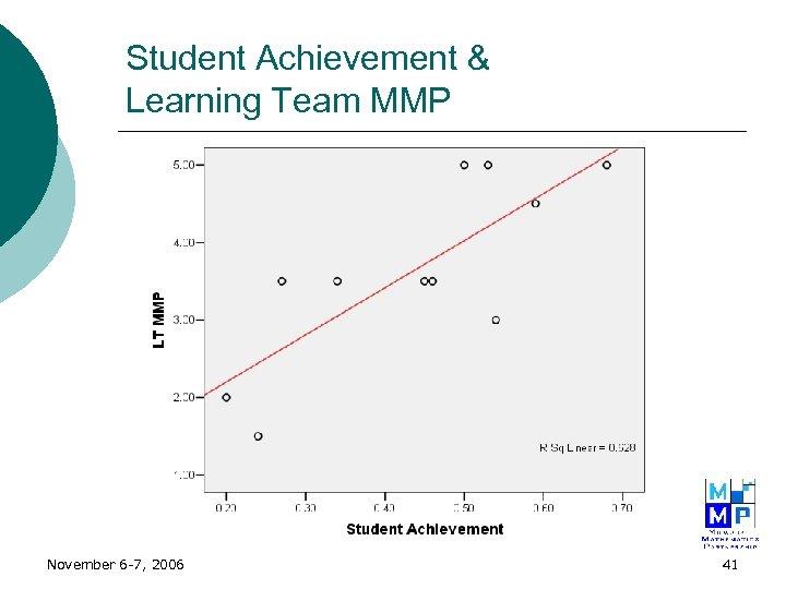 Student Achievement & Learning Team MMP November 6 -7, 2006 41