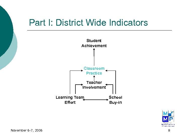 Part I: District Wide Indicators Student Achievement Classroom Practice Teacher Involvement Learning Team Effort