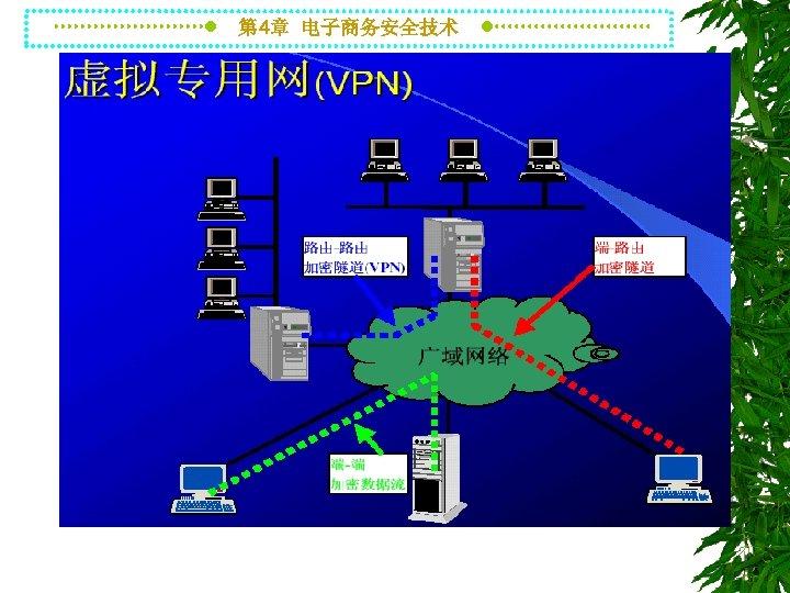 第 4章 电子商务安全技术