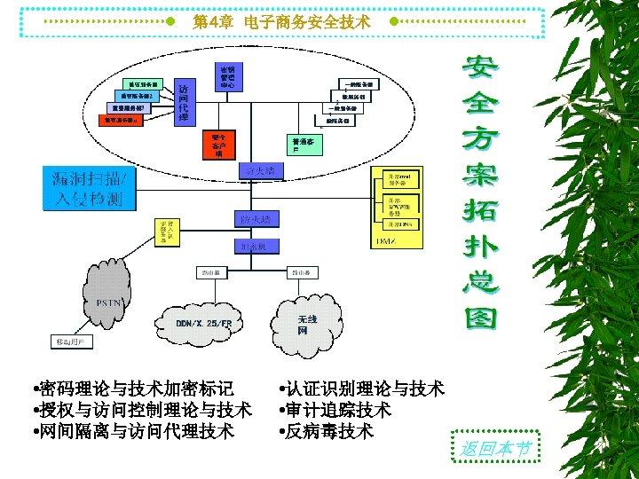 第 4章 电子商务安全技术 • 密码理论与技术加密标记 • 授权与访问控制理论与技术 • 网间隔离与访问代理技术 • 认证识别理论与技术 • 审计追踪技术 •
