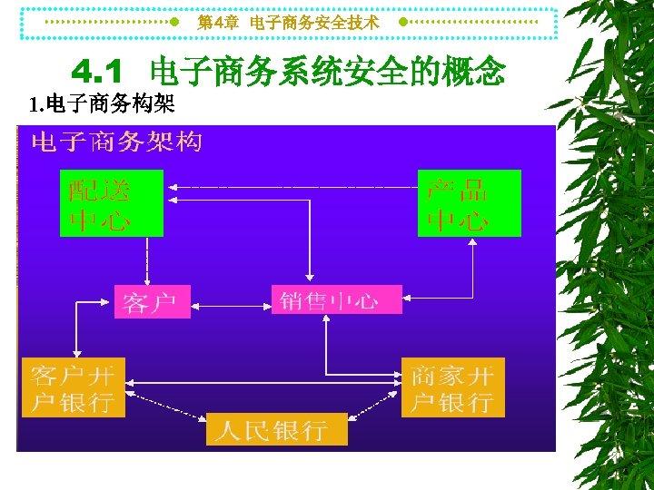 第 4章 电子商务安全技术 4. 1 电子商务系统安全的概念 1. 电子商务构架