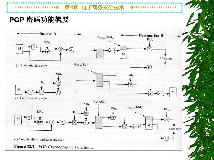 第 4章 电子商务安全技术 PGP 密码功能概要