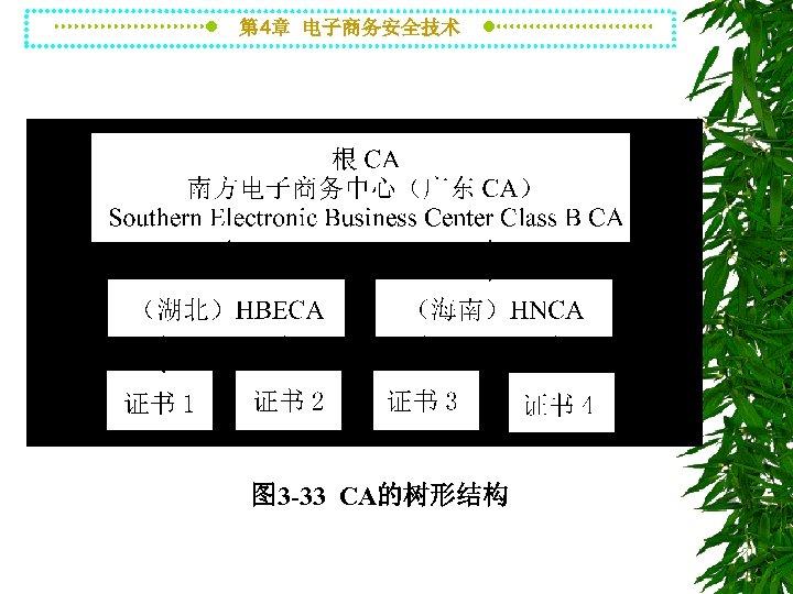 第 4章 电子商务安全技术 图 3 -33 CA的树形结构