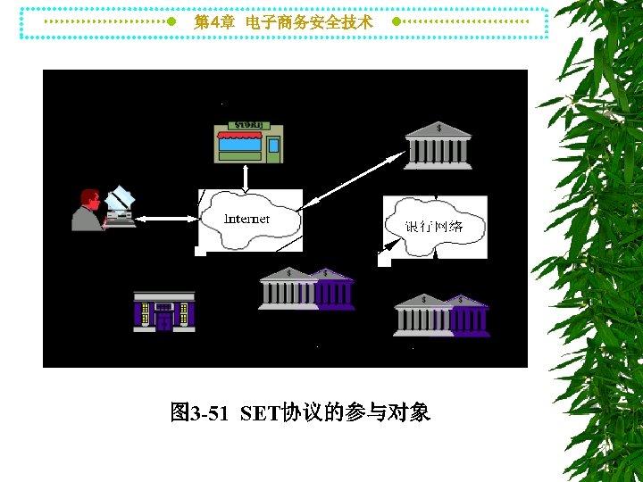 第 4章 电子商务安全技术 图 3 -51 SET协议的参与对象