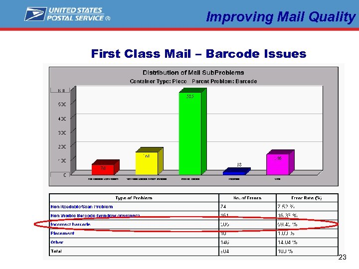 Improving Mail Quality First Class Mail – Barcode Issues L a b e l