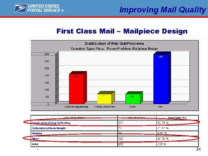 Improving Mail Quality First Class Mail – Mailpiece Design L a b e l