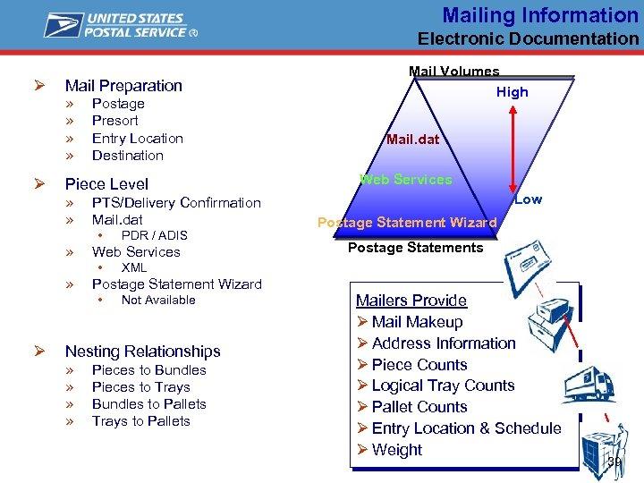 Mailing Information Electronic Documentation Ø Mail Preparation » » Ø Postage Presort Entry Location