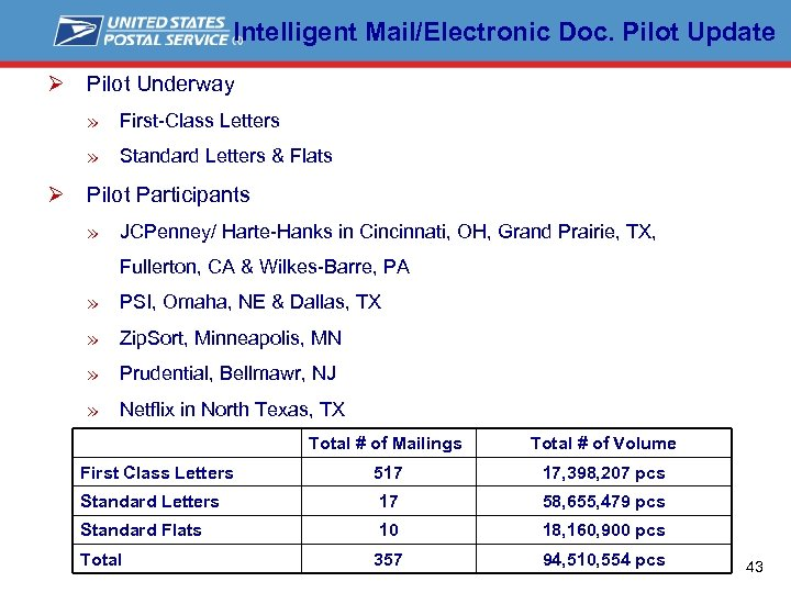 Intelligent Mail/Electronic Doc. Pilot Update Ø Pilot Underway » First-Class Letters » Standard Letters