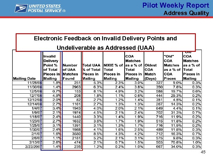 Pilot Weekly Report Address Quality Electronic Feedback on Invalid Delivery Points and Undeliverable as