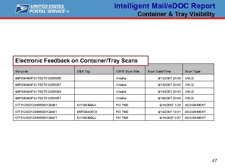 Intelligent Mail/e. DOC Report Container & Tray Visibility Electronic Feedback on Container/Tray Scans Barcode