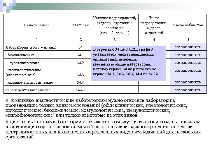 Наименование № строки 1 2 Лаборатории, всего – из них: 34 Наличие подразделений, Число