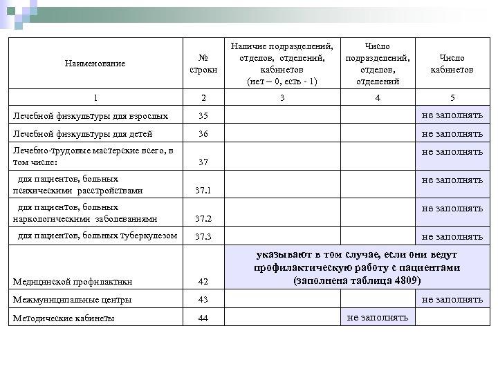 Наличие подразделений, Число отделов, отделений, подразделений, Число кабинетов отделов, кабинетов (нет – 0, есть
