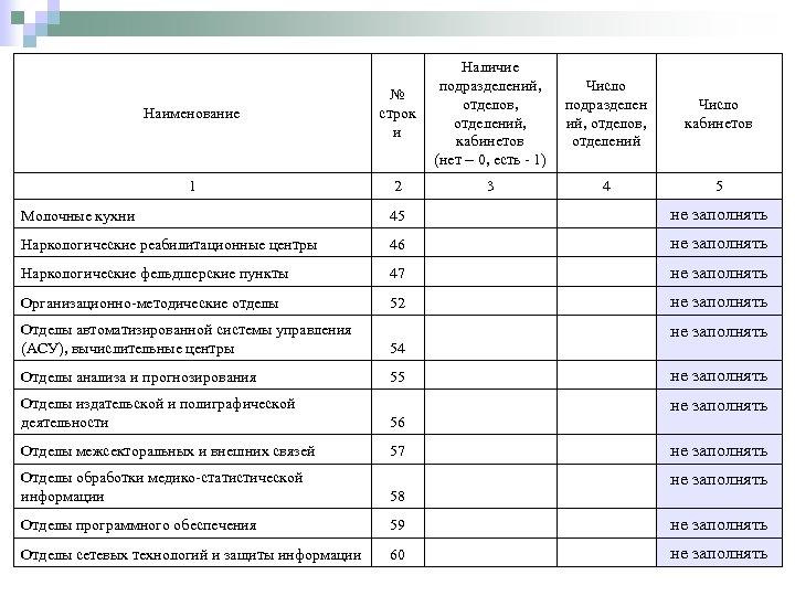 Наличие Число подразделений, подразделен Число отделов, ий, отделов, кабинетов отделений, кабинетов отделений (нет –