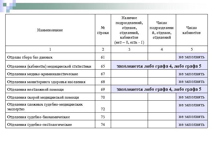 Наличие Число подразделений, подразделени Число отделов, й, отделов, кабинетов отделений, кабинетов отделений (нет –