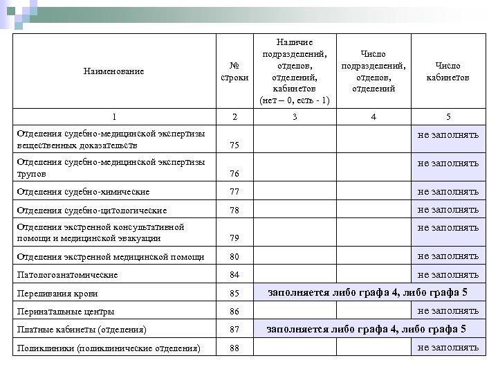 Наименование № строки 1 2 Отделения судебно-медицинской экспертизы вещественных доказательств Наличие Число подразделений, Число