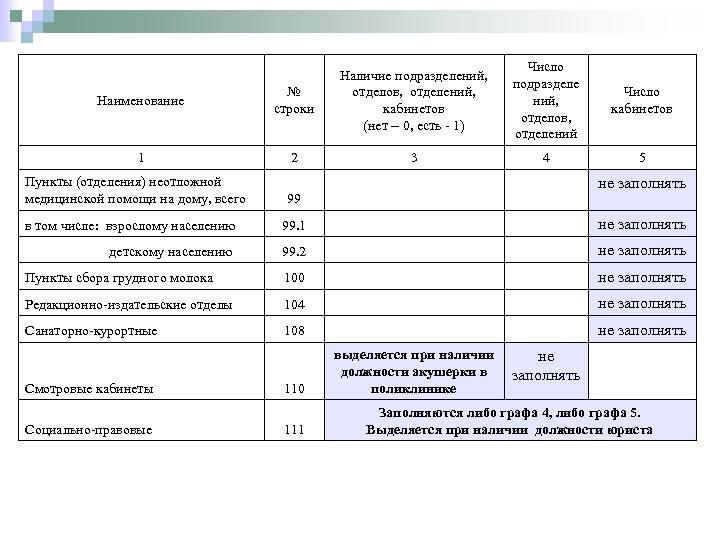 Наименование № строки 1 2 Пункты (отделения) неотложной медицинской помощи на дому, всего Число