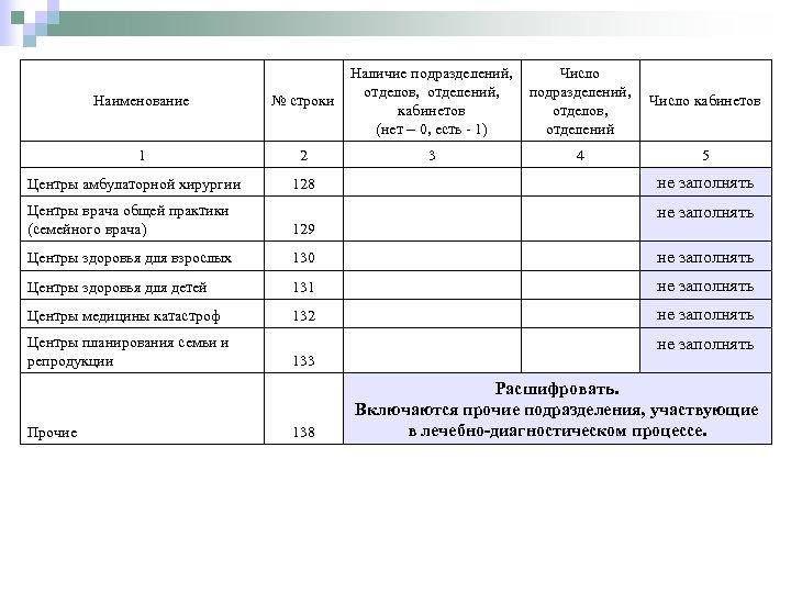 Наличие подразделений, Число отделов, отделений, подразделений, Число кабинетов отделов, (нет – 0, есть -