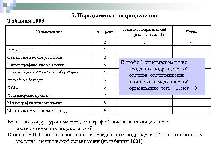 3. Передвижные подразделения Таблица 1003 Наименование № строки Наличие подразделений (нет – 0, есть