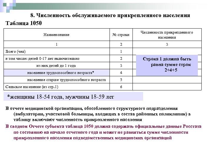 8. Численность обслуживаемого прикрепленного населения Таблица 1050 Наименование № строки Численность прикрепленного населения