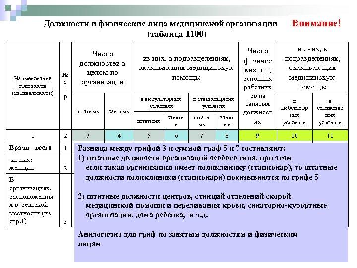 Должности и физические лица медицинской организации (таблица 1100) Наименование должности (специальности) № с т