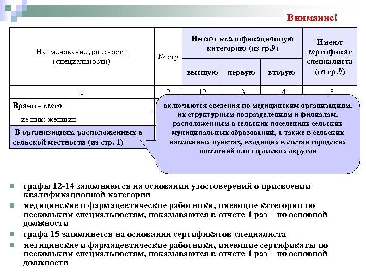 Внимание! Имеют квалификационную категорию (из гр. 9) высшую Наименование должности (специальности) 1 Врачи -