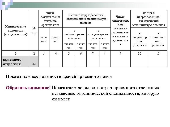 Число должностей в целом по организации Наименование должности (специальности) № стр 1 приемного отделения