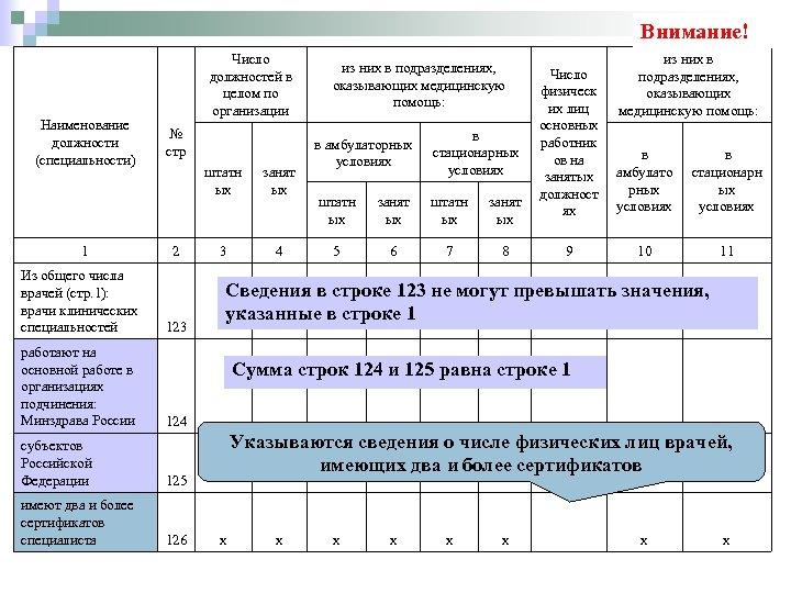 Внимание! Наименование должности (специальности) 1 Число должностей в целом по организации № стр штатн