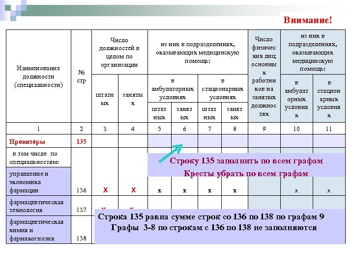 Внимание! Наименование должности (специальности) Число должностей в целом по организации № стр штатн ых