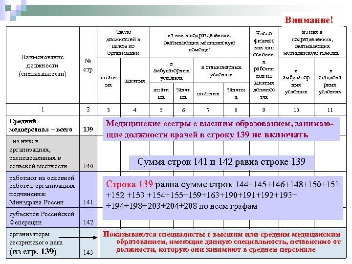 Внимание! Наименование должности (специальности) Число должностей в целом по организации штатн ых № стр