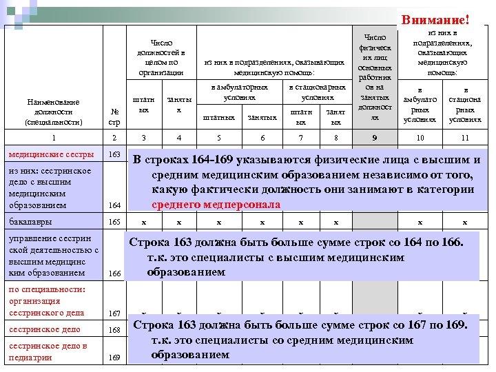 Внимание! Число должностей в целом по организации Наименование должности (специальности) № стр 1 2