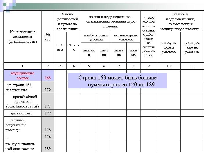 Наименование должности (специальности) Число должностей в целом по организации из них в подразделениях, оказывающих