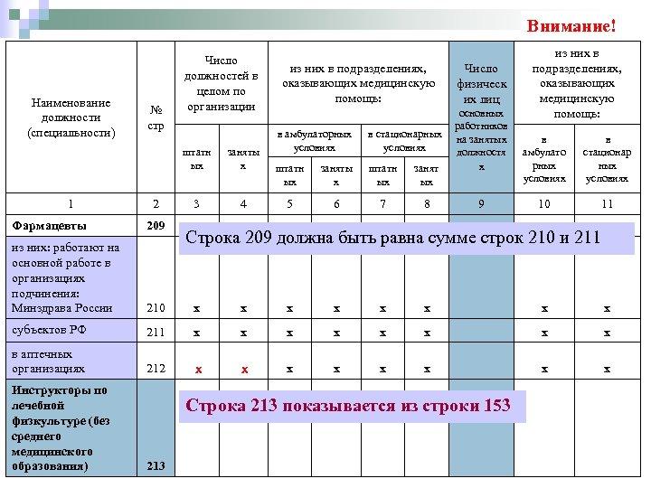 Внимание! Наименование должности (специальности) № стр Число должностей в целом по организации штатн ых