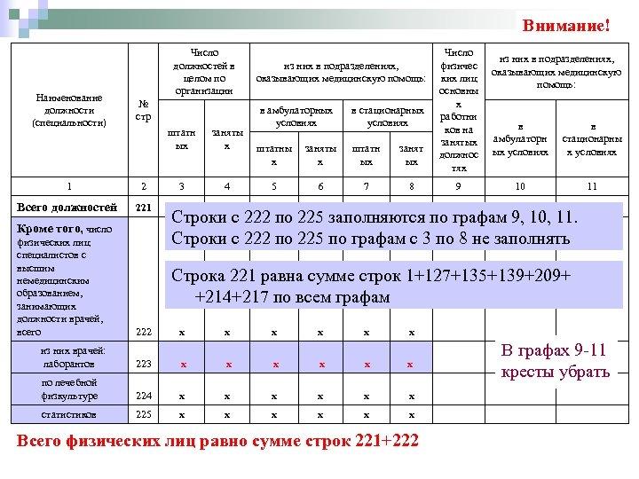 Внимание! Наименование должности (специальности) Число должностей в целом по организации № стр в амбулаторных