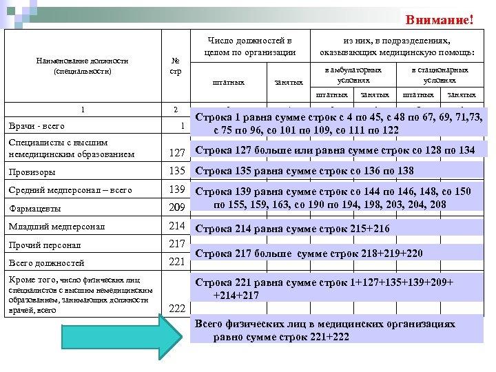 Внимание! Наименование должности (специальности) № стр Число должностей в целом по организации штатных занятых