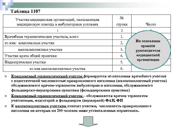 Таблица 1107 № Участки медицинских организаций, оказывающих медицинскую помощь в амбулаторных условиях строки Число
