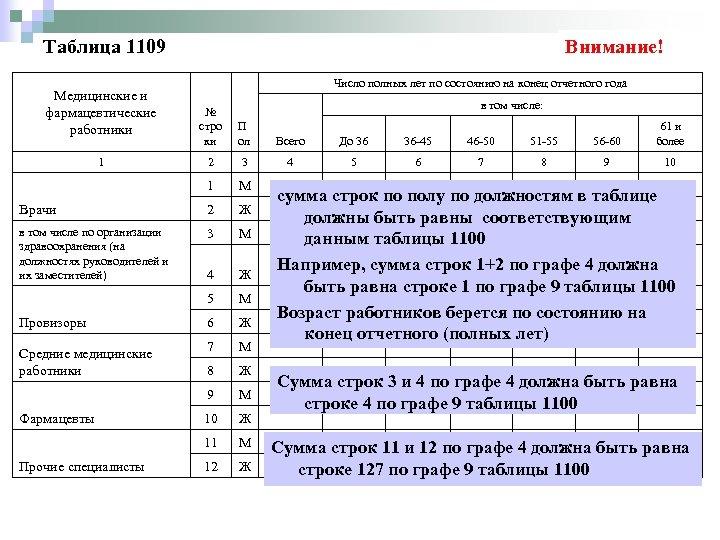Таблица 1109 Медицинские и фармацевтические работники Внимание! Число полных лет по состоянию на конец