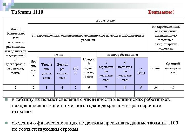 Таблица 1110 Внимание! в том числе: Число физических в подразделениях, оказывающих медицинскую помощь в