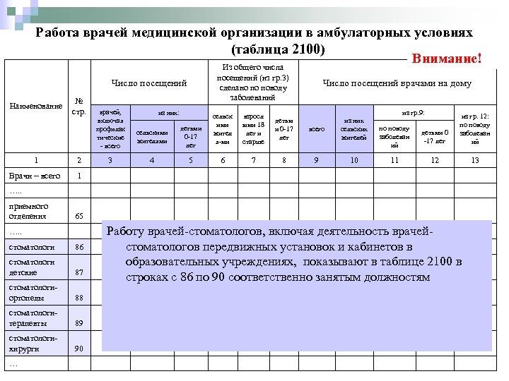 Работа врачей медицинской организации в амбулаторных условиях (таблица 2100) Внимание! Из общего числа посещений
