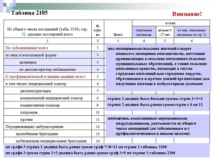 Таблица 2105 Внимание! из них: Из общего числа посещений (табл. 2100, стр. 1) сделано