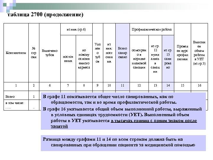 таблица 2700 (продолжение) из них (гр. 6) Контингенты № стр оки Вылечено зубов 1