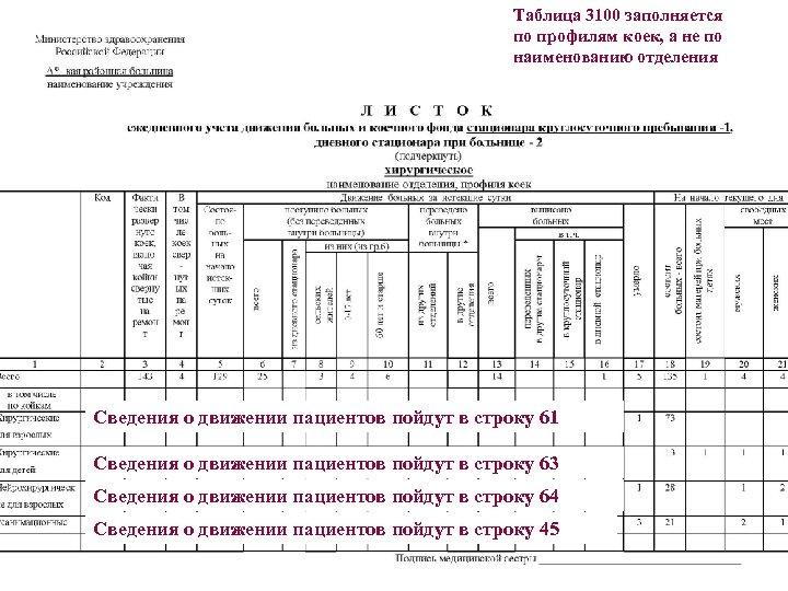 Таблица 3100 заполняется по профилям коек, а не по наименованию отделения Сведения о движении