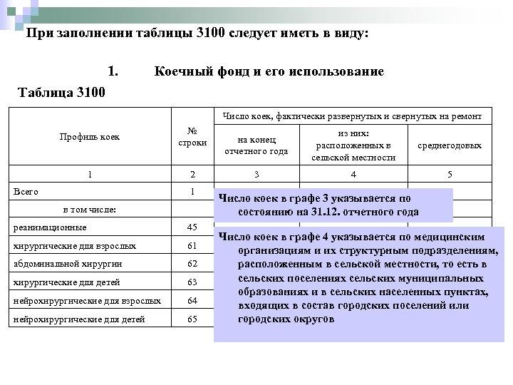 При заполнении таблицы 3100 следует иметь в виду: 1. Таблица 3100 Коечный фонд и