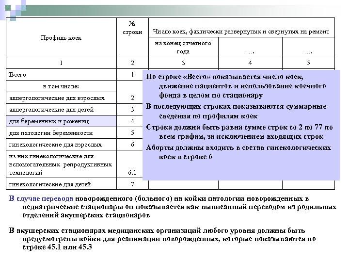 Профиль коек 1 Всего № строки на конец отчетного года 2 1 в том