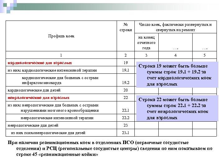 № строки Профиль коек 1 кардиологические для взрослых на конец отчетного года 2 19