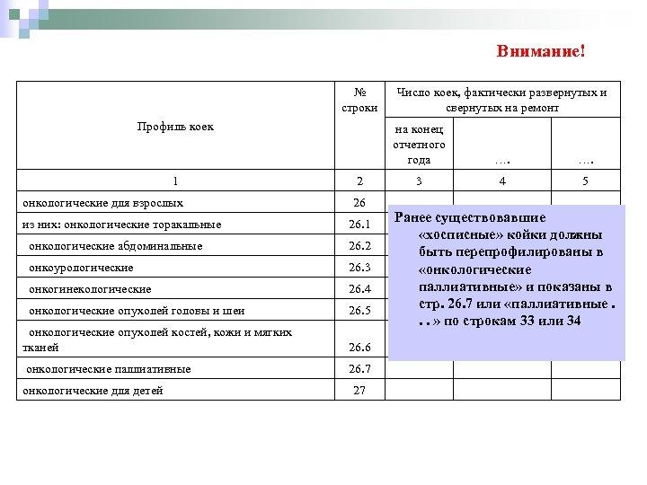 Внимание! № строки Профиль коек 1 онкологические для взрослых Число коек, фактически развернутых и